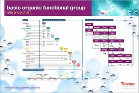 Functional Groups Chart Free Ftir Basic Organic Functional Group Reference Chart