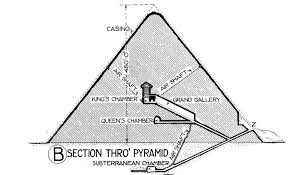 Diagram Of A Pyramid Diagram Of The Chambers And Passages Inside The Great
