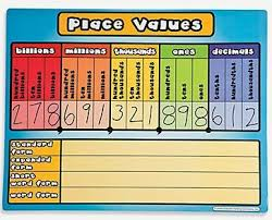 Colorful Place Value Chart For Teaching Billions Millions