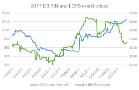 Rin Prices 2018 Chart Maximize Value Amp Americas