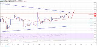 Ethereum Price Analysis Eth Usd Attempting Upside Break