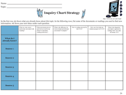 i chart contentareawriting inquiry chart