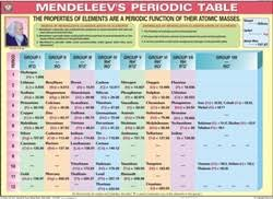 Charts For Physics Lab Mendeleevs Periodic Table For Chemistry Lab Display Chart