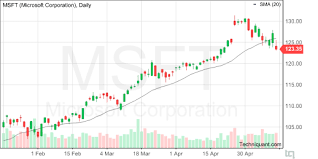 Techniquant Microsoft Corporation Msft Technical Analysis