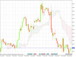 Mcx Crude Oil Chart Mcx Crude Oil And Mcx Natural Gas Hourly Chart 12 July 2011