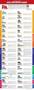 2012 Hiv Drug Chart By Positively Aware Issuu