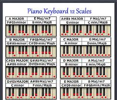 Piano Keys Chart With Numbers Piano Keyboard 12 Scales Chart Every Note For Any Key