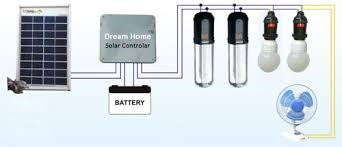 BLDC Ceiling FanSolar Home SystemLED LanternPanelInverterChargerHome Solar Light