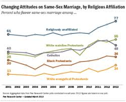 growing support for gay marriage changed minds and changing most see same sex marriage in conflict religious beliefs