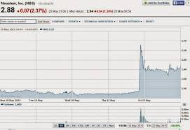 Stem Stock Chart California Stem Cell Report Neostem Sees Whopping Jump In