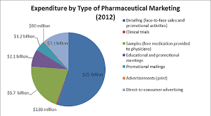 Persuading The Prescribers Pharmaceutical Industry Marketing And