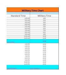 Military Zulu Time Chart Time Zone Converter Map Climatejourney Org