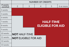 Eligibility Office Of Student Financial Aid Uw Madison