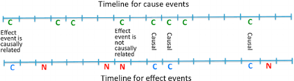 cause and effect visual figure 1 a visual representation of how different types of events