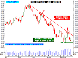 Mcx Crude Oil Trading Tips Technical Analysis Chart Graph