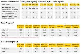 Ivoclar Classic Firing Chart Zubler Concept Press
