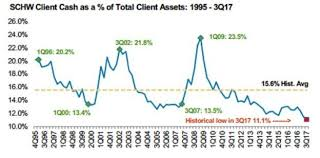 Record Low Cash Position In Charles Schwab Accounts Not