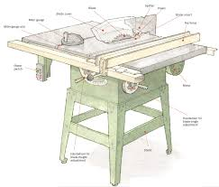 a tablesaw primer ripping and crosscutting