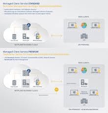 Managed Client Service Businesscloud Produktdetail
