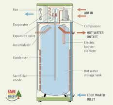 wiring diagram rheem water heaters the wiring diagram wiring diagram rheem hot water heater digitalweb wiring diagram
