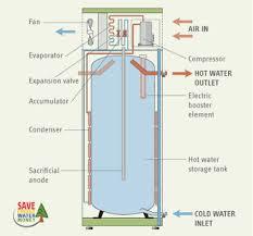 heat pump water heaters a better way to heat water electricity heat pump water heater schematic diagram stiebel eltron