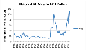 2012 Gas Prices Chart High Priced Fuel Syndrome Our Finite World