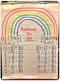 Ways To Make Ten Freebie Packed Teaching Addition Math