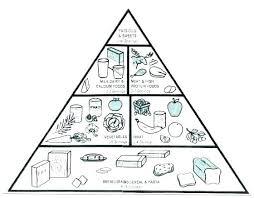Food Pyramid Coloring Page Food Pyramid Coloring Sheet Pages Page
