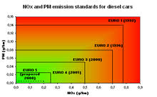 Euro 5 Year Chart European Emission Standards Wikipedia