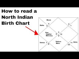 Nirayana Birth Chart Videos Matching How To Use The Jagannatha Hora Software To