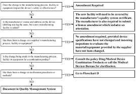 Guidance For The Interpretation Of Significant Change Of A