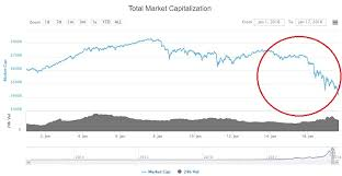 Crypto May Be Collapsing Because Of Tax Time Woes Finder Com