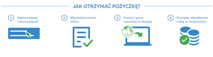 Szybka pożyczka online przez internet - chwilówka od Szybka-Moneta.pl