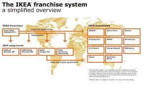 Who Owns Ikea Ikea Business Model In A Nutshell Fourweekmba