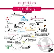 Design Challenge Ideas Simple Ideas To Stimulate Creativity In Web Design