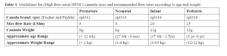 High Flow Nasal Cannula Fio2 Chart High Flow Nasal Cannula The New Mode Of Niv In Pediatrics