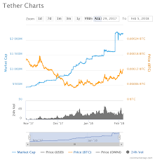 Fake Money Aka Tether Is Controlling The Price Of Bitcoin