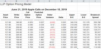 Aapl Options Chart Llp Options Pricing Model Explained