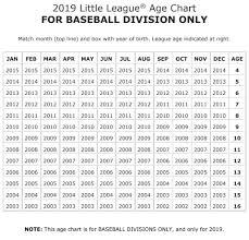 Little League Age Chart Perth And District Little League