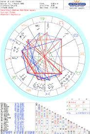 Veritable Demi Lovato Astrotheme Astrology Birth Chart For