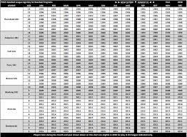 Baseball Age Chart Morgantown Pony Baseball League For Parents 2019 League