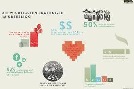 Dating app kostenlos : Single frauen vogtland