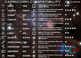 Are Capricorns And Capricorns Compatible