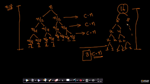 Game Trees In Design And Analysis Of Algorithms Recursion Tree Method Intuition Merge Sort Data Structure Algorithm Gate Appliedcourse