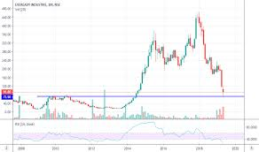 Eveready Stock Price And Chart Nse Eveready Tradingview