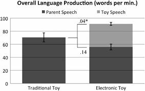 Talking Shape: Parental Language With <b>Electronic</b> Versus ...