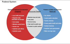 State Powers Vs Federal Powers Venn Diagram This Is A Venn Diagram That Shows The Similarities And