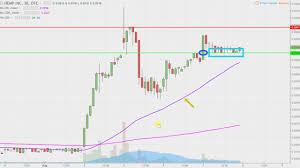 Hemp Inc Hemp Stock Chart Technical Analysis For 08 07 17