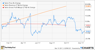 Twlo Chart Why Twilio Is Ready For A Turnaround The Motley Fool