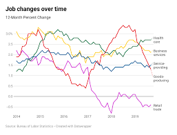 Federal Unemployment Rate Chart Heres Where The Jobs Are For September 2019 In One Chart